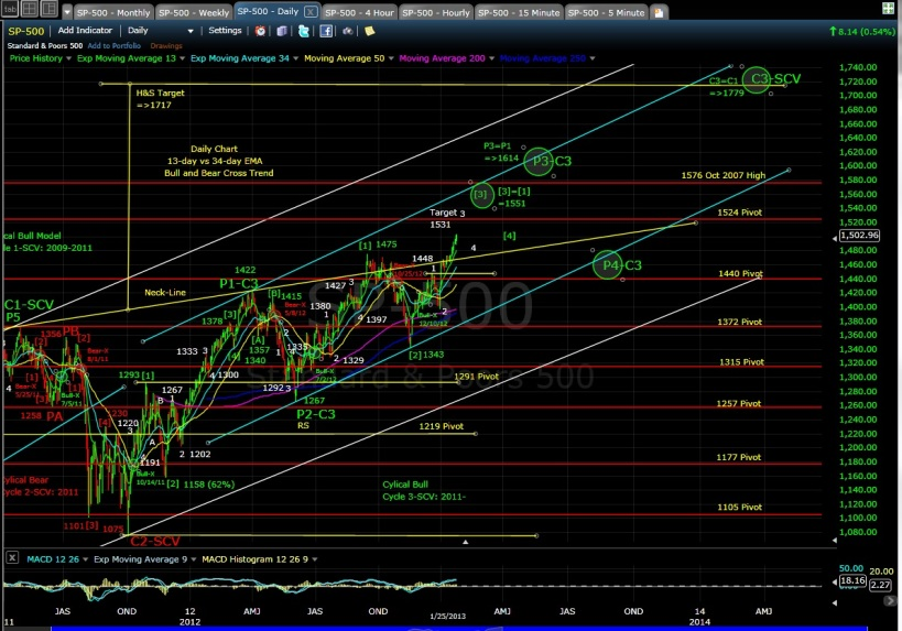PUG SP-500 Daily EOD 1-25-13