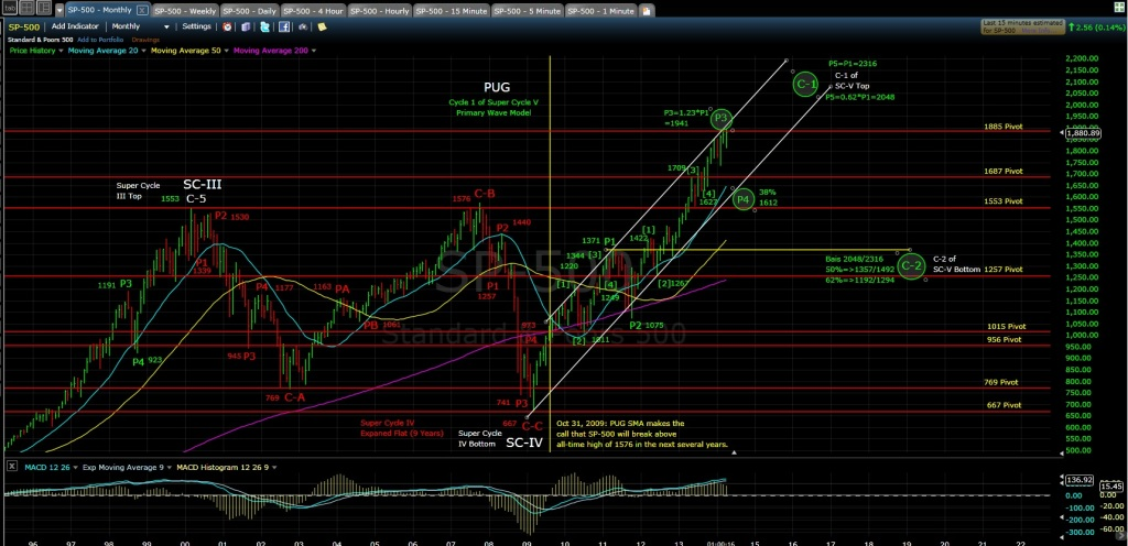 pug-sp-500-monthly-chart-md-4-30-14