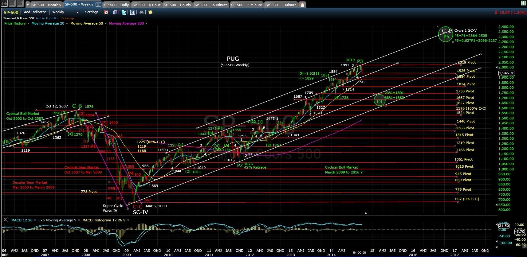 pug-sp-500-weekly-chart-eod-10-1-14
