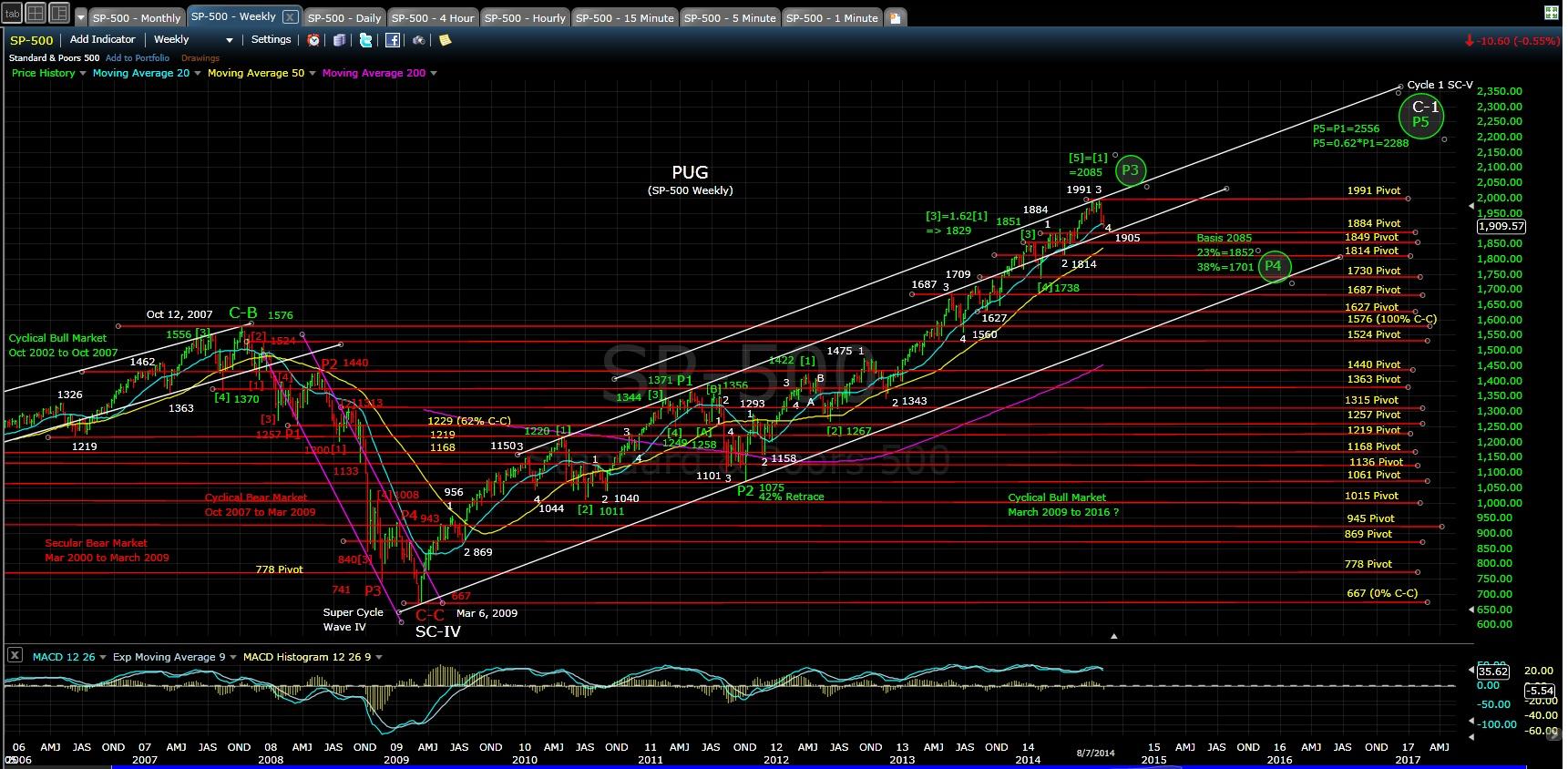 pug-sp-500-weekly-chart-eod-8-7-14