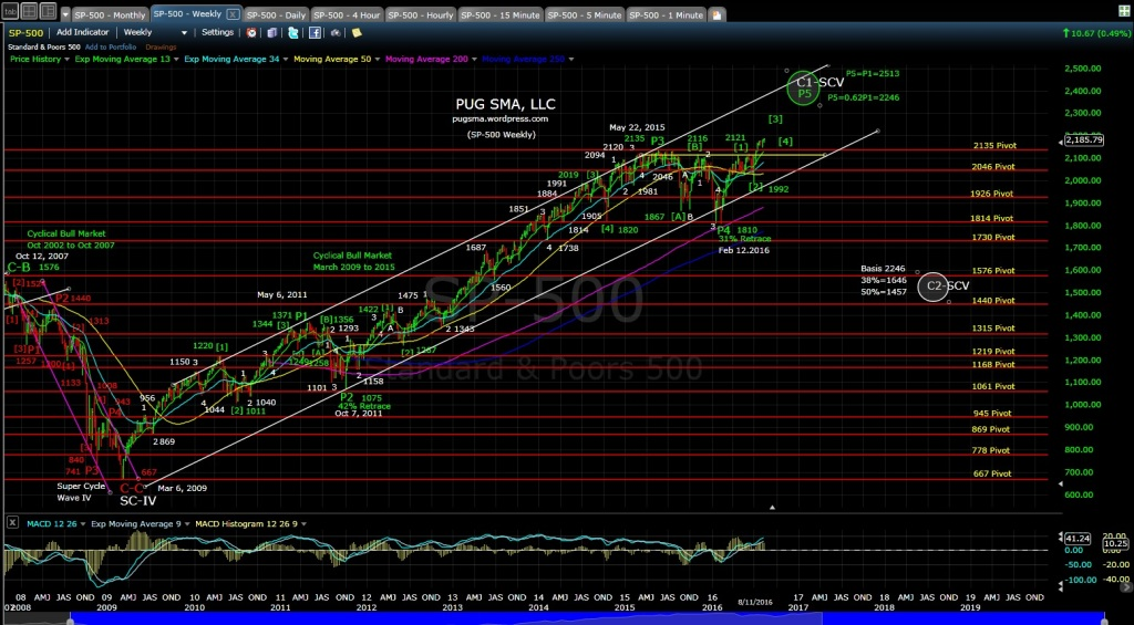 pug-sp-500-weekly-eod-8-11-16
