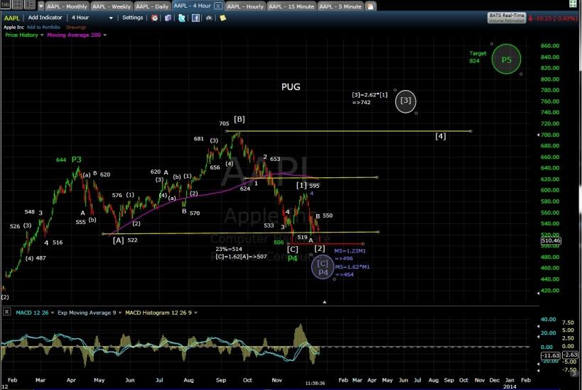 PUG AAPL 4-hr chart EOD 12-14-12