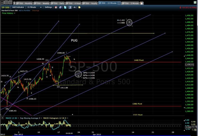 PUG SP-500 15-min chart EOD 12-19-12