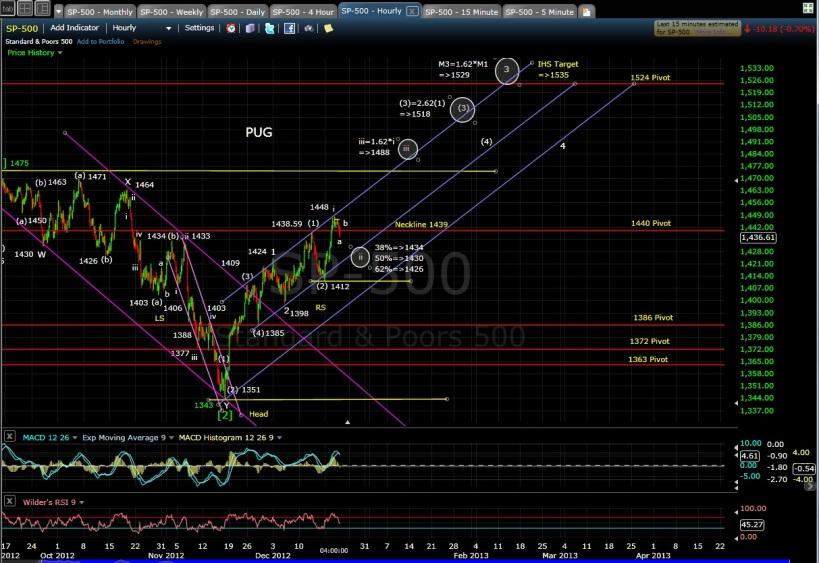 PUG SP-500 60-min chart EOD 12-19-12