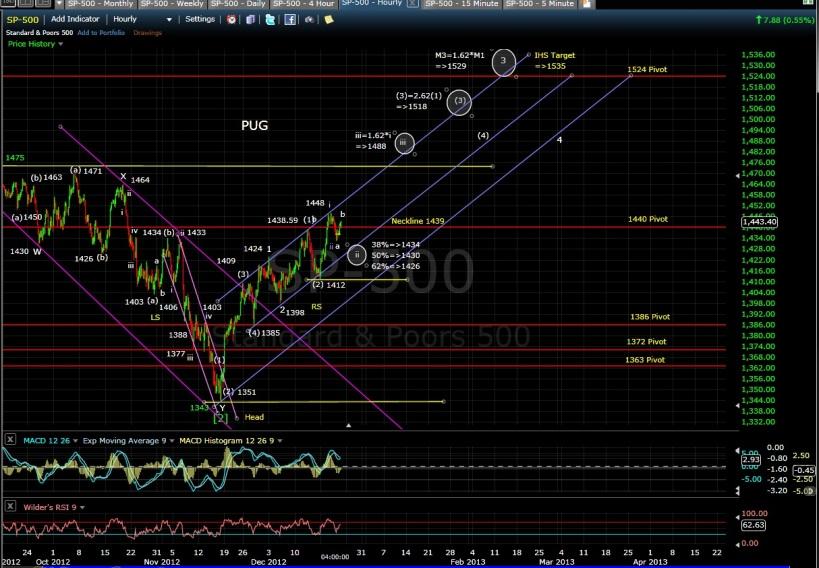 PUG SP-500 60-min chart EOD 12-20-12