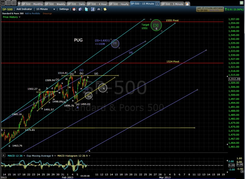 PUG SP-500 15-min chart EOD 2-6-13