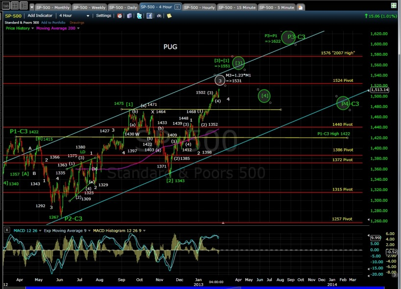 PUG SP-500 4-hr chart EOD 2-1-13