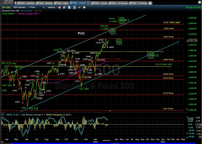 PUG SP-500 4-hr chart EOD 2-8-13