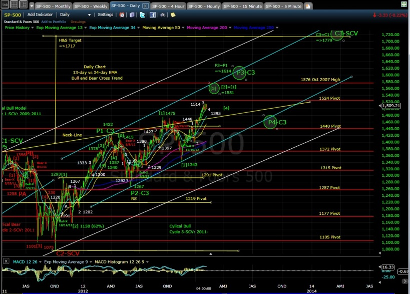 PUG SP-500 daily chart EOD 2-7-13