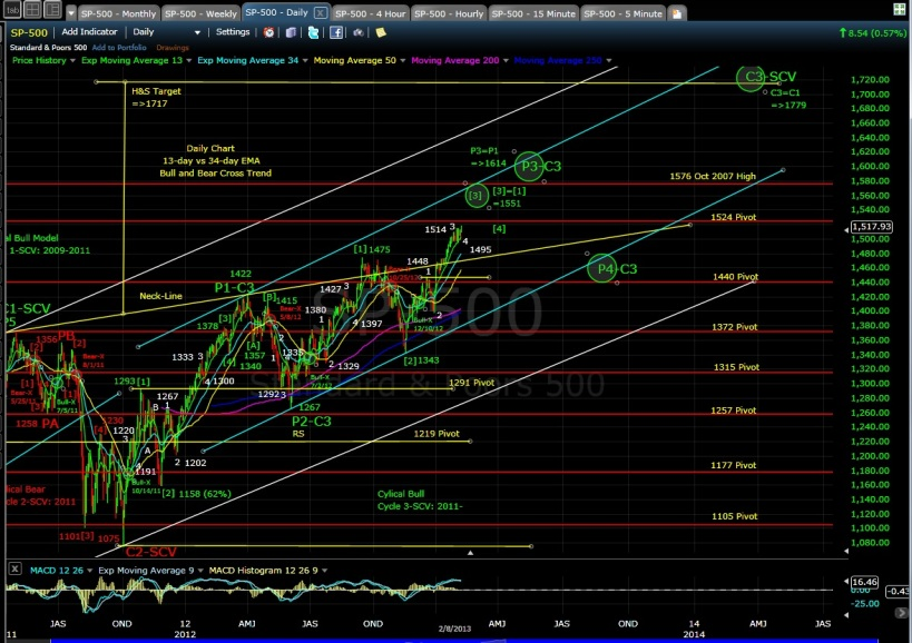 PUG SP-500 daily chart EOD 2-8-13