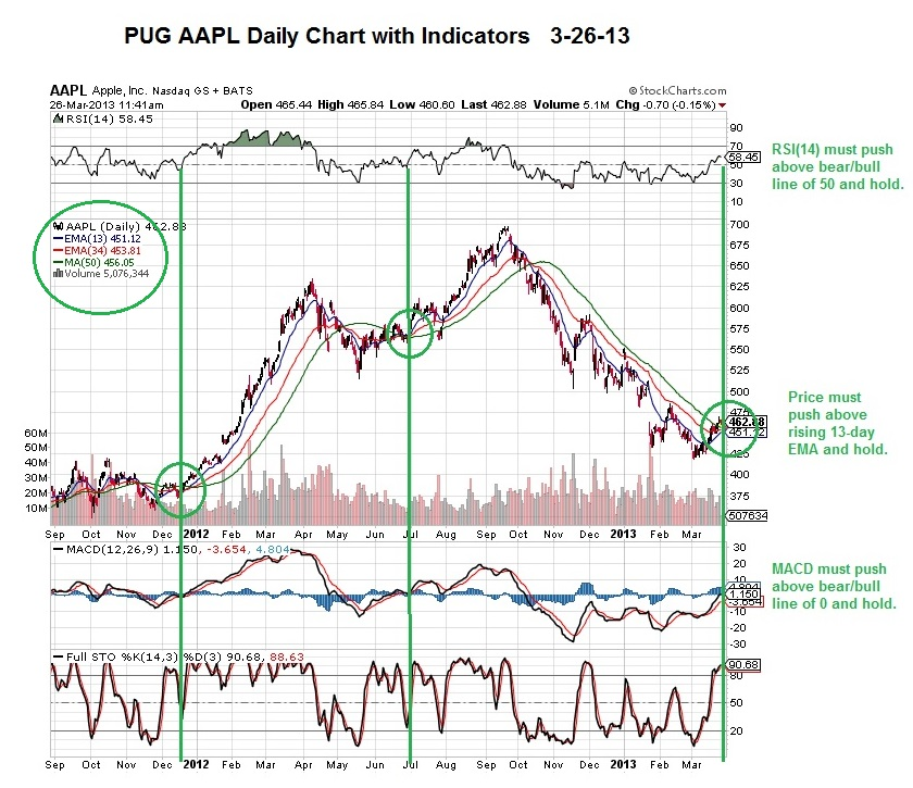 Aapl Quote: March 26th, 2013: AAPL Daily Chart With Indicators