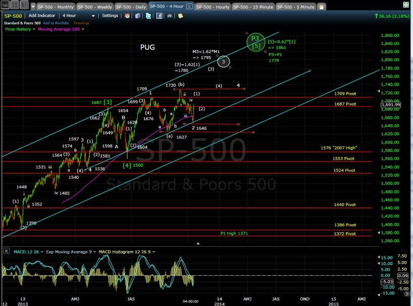 SP-500 4-hr chart EOD 10-10-13