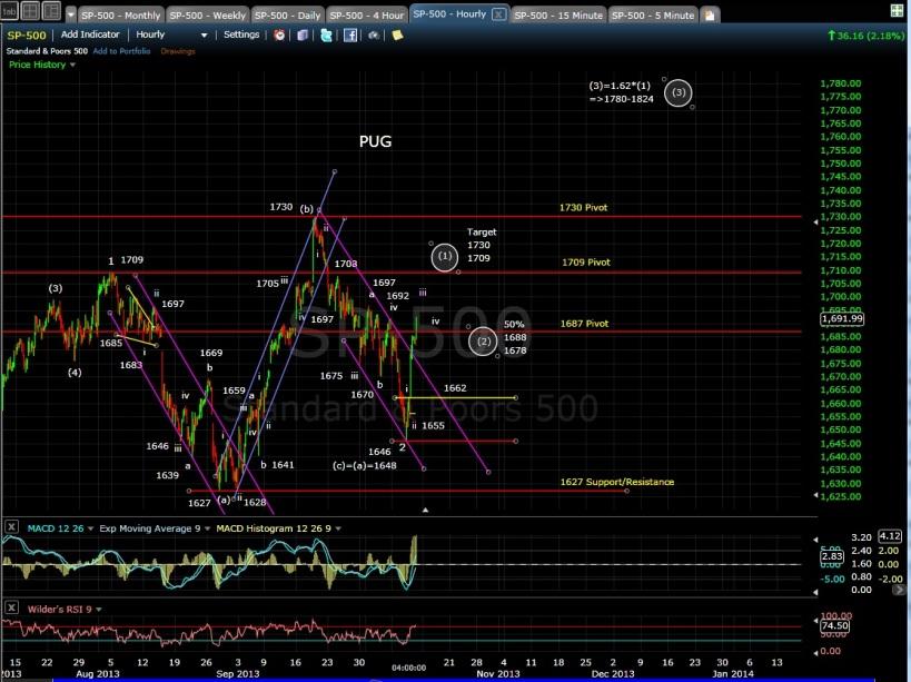 SP-500 60-min chart EOD 10-10-13