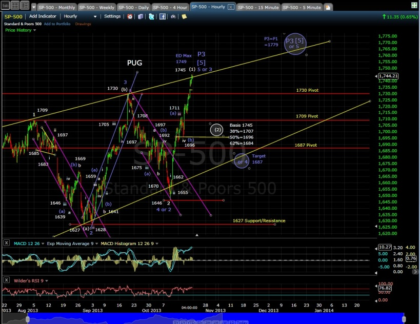 SP-500 60-min chart EOD 10-18-13