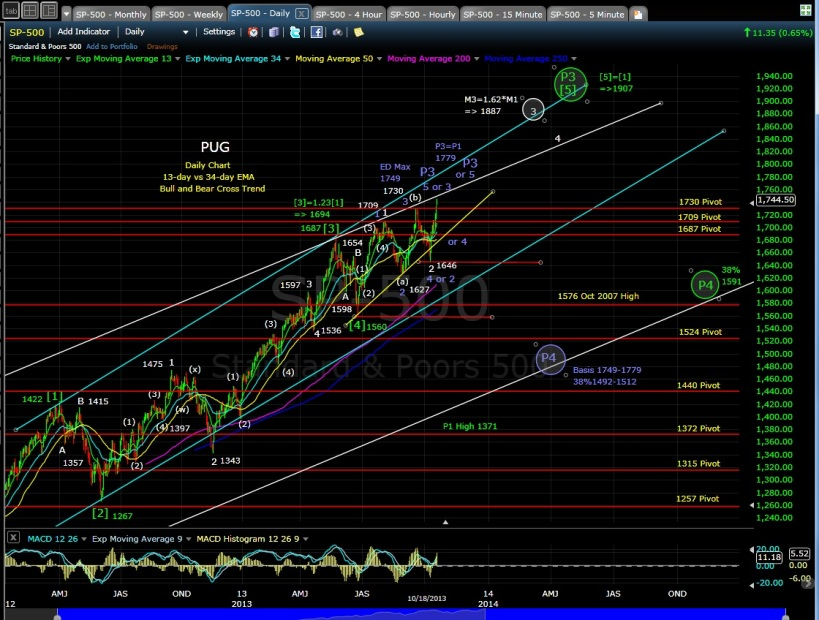 SP-500 daily chart EOD 10-18-13