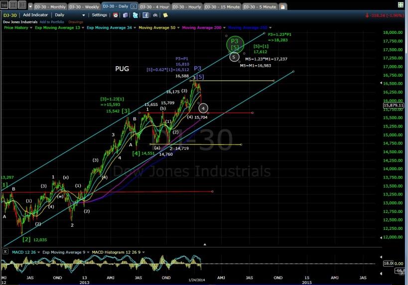 PUG DJIA-30 daily chart EOD 1-24-14