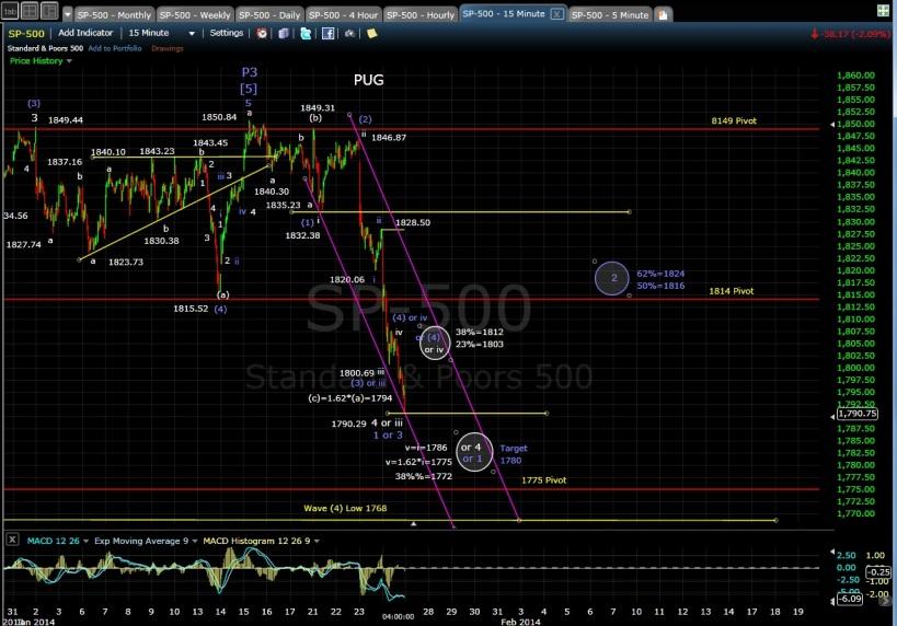 PUG SP-500 15min chart EOD 1-24-14