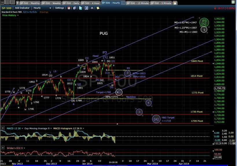 PUG SP-500 60-min chart EOD 1-24-14