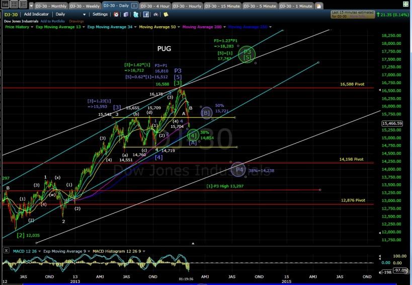 PUG DJIA-30 daily chart MD 2-5-14