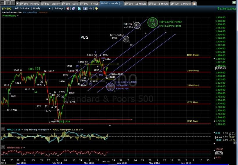 PUG SP-500 60-min chart EOD 3-17-14