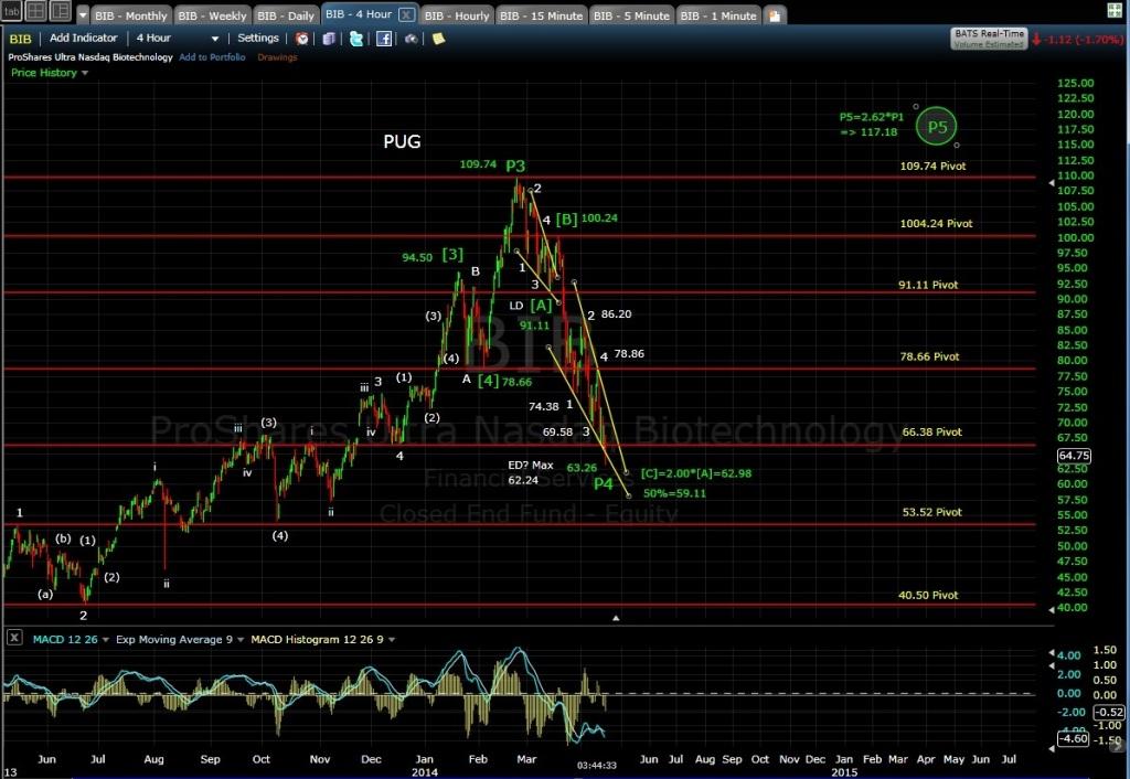 PUG BIB 4-hr chart EOD 4-14-14