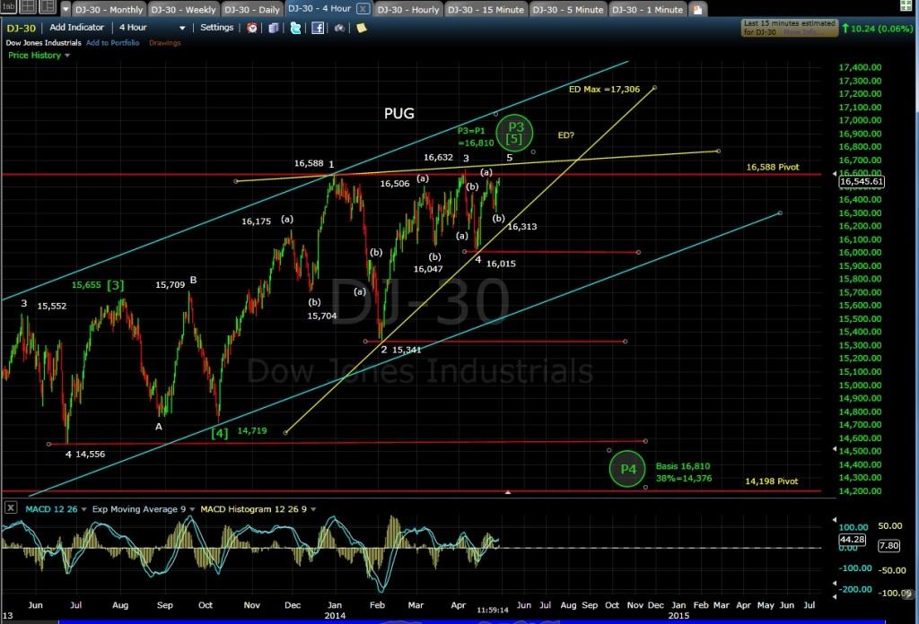 PUG DJIA-30 4-hr Chart MD 4-30-14