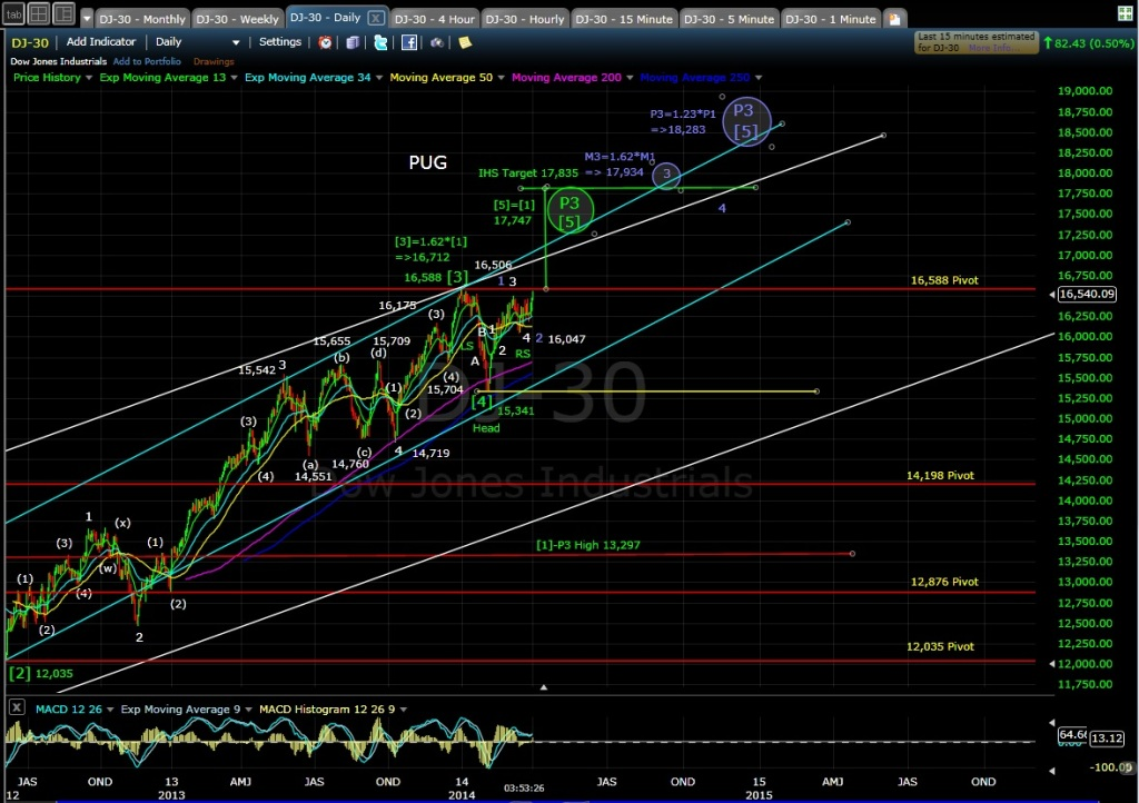 PUG DJIA daily chart MD 4-1-14