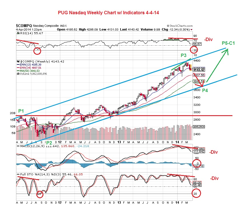 PUG Nasdaq Weekly Chart with Indicators 4-4-14