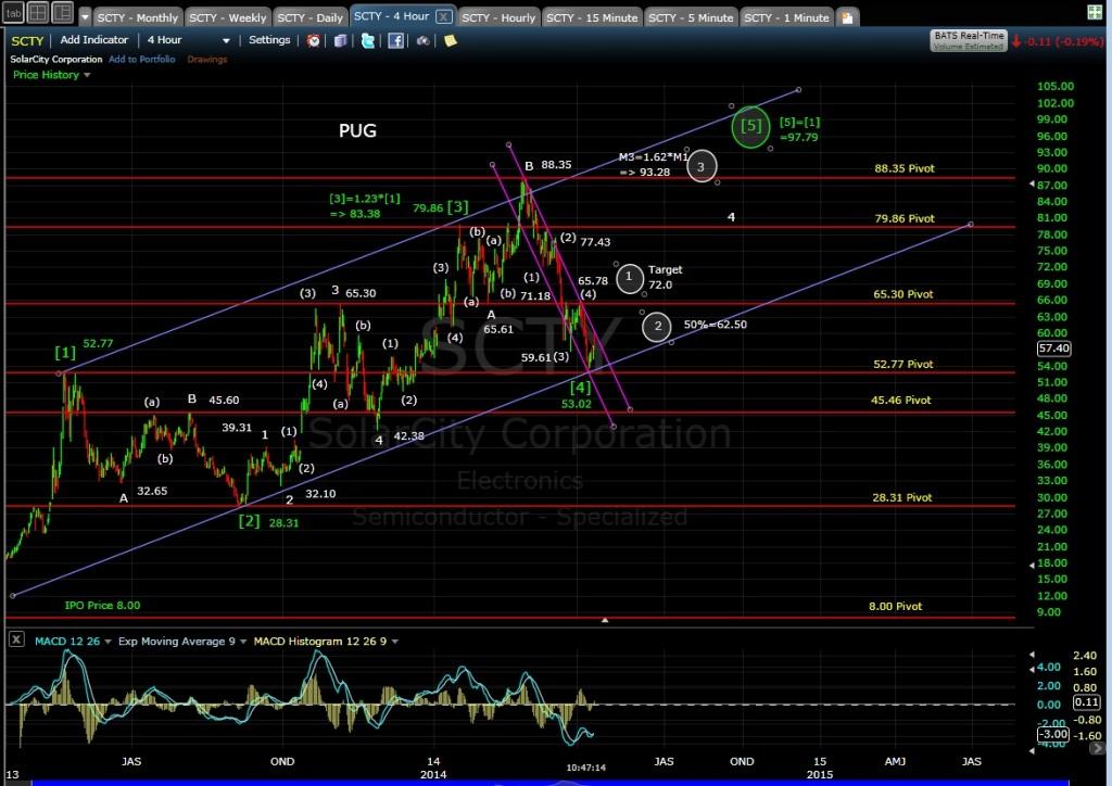 PUG SCTY 4-hr chart MD 4-10-14