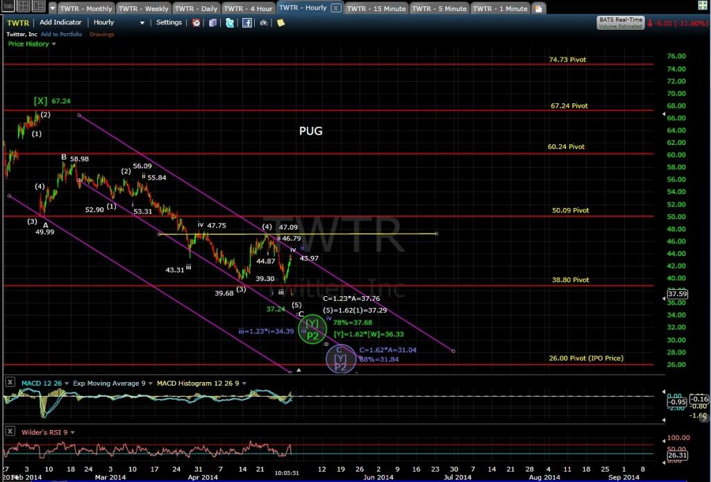PUG TWTR 60-min chart MD 4-30-14