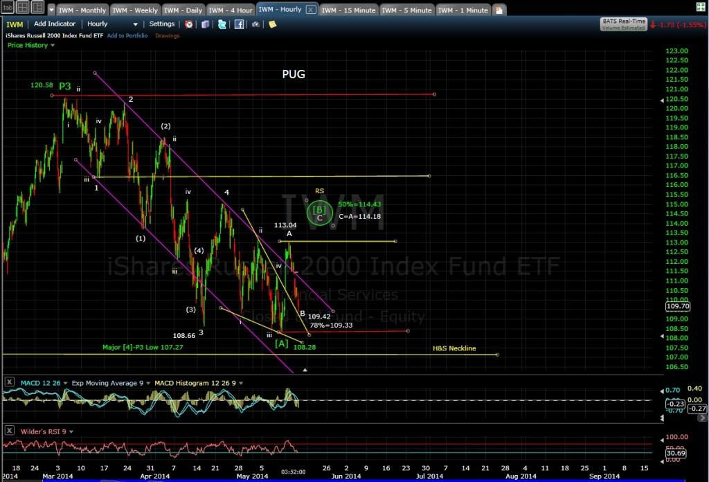 IWM 60-min chart EOD 5-14-14