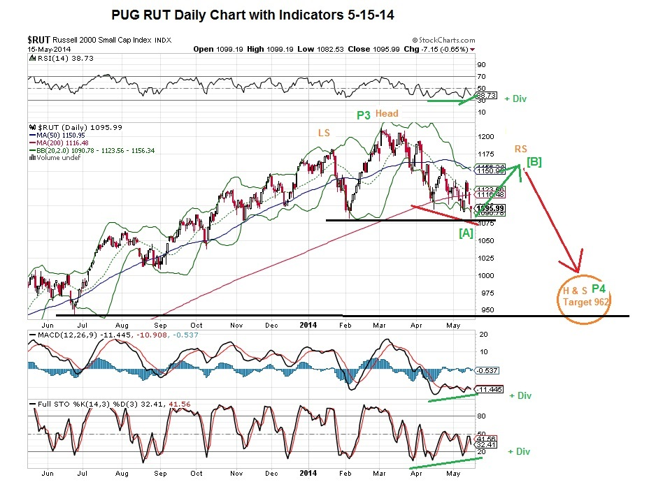 PUG RUT Daily Chart with Indicators 5-15-14