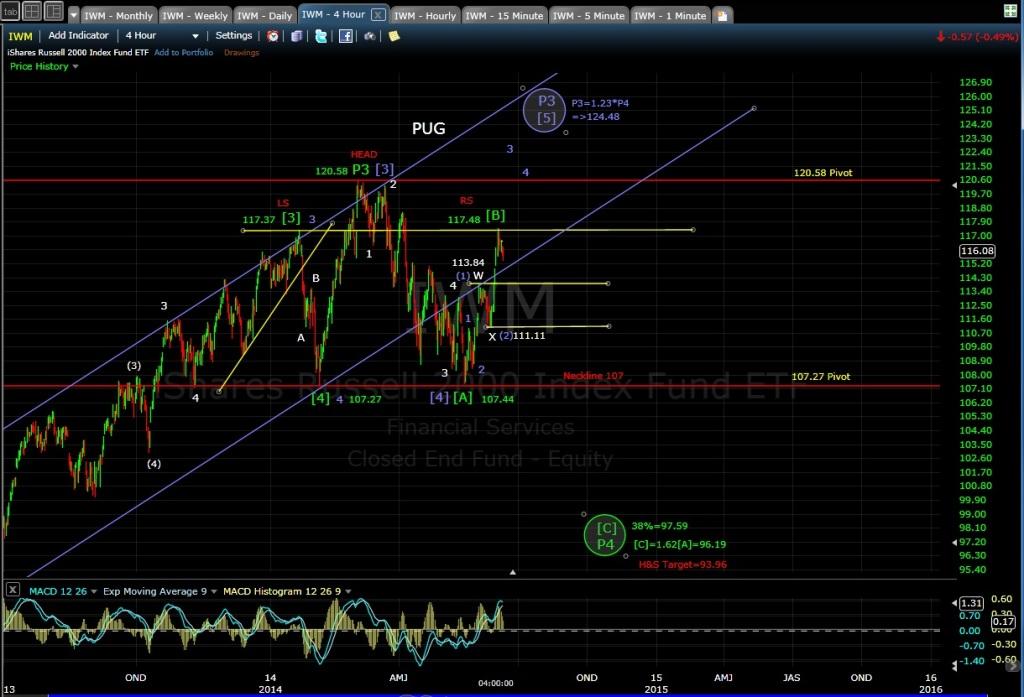 PUG IWM 4-hr chart EOD 6-11-14
