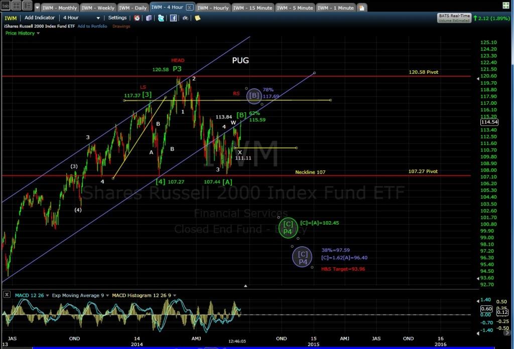 PUG IWM 4-hr chart MD 6-5-14