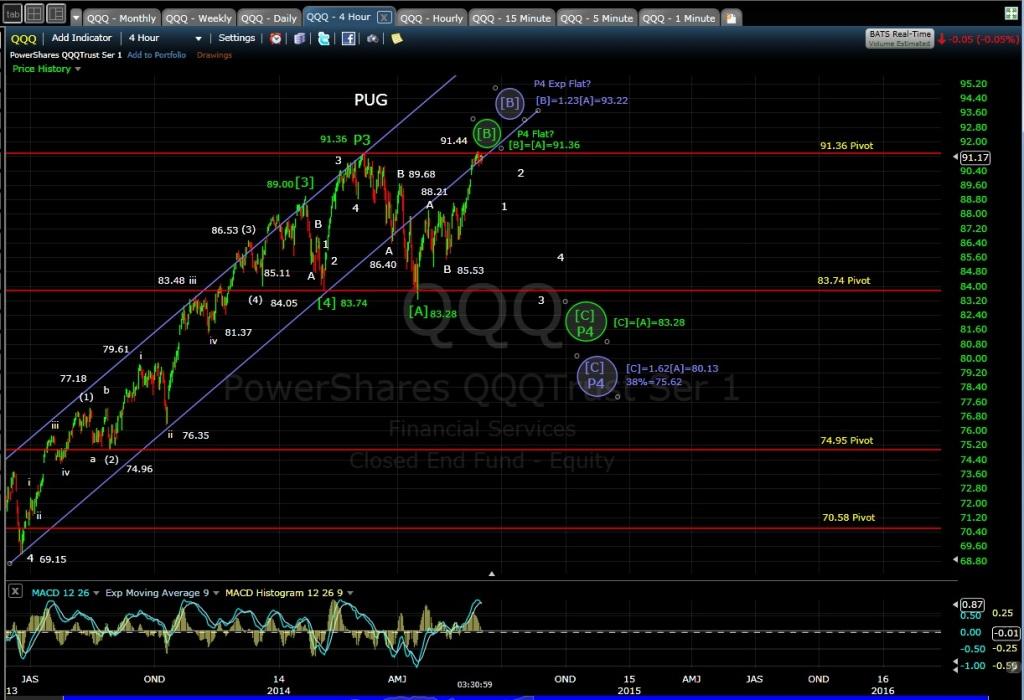 PUG QQQ 4-hr chart 6-3-14 EOD