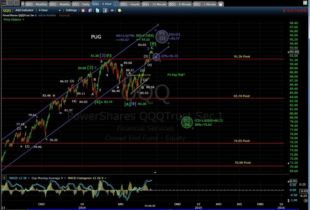 PUG QQQ 4-hr chart EOD 6-11-14