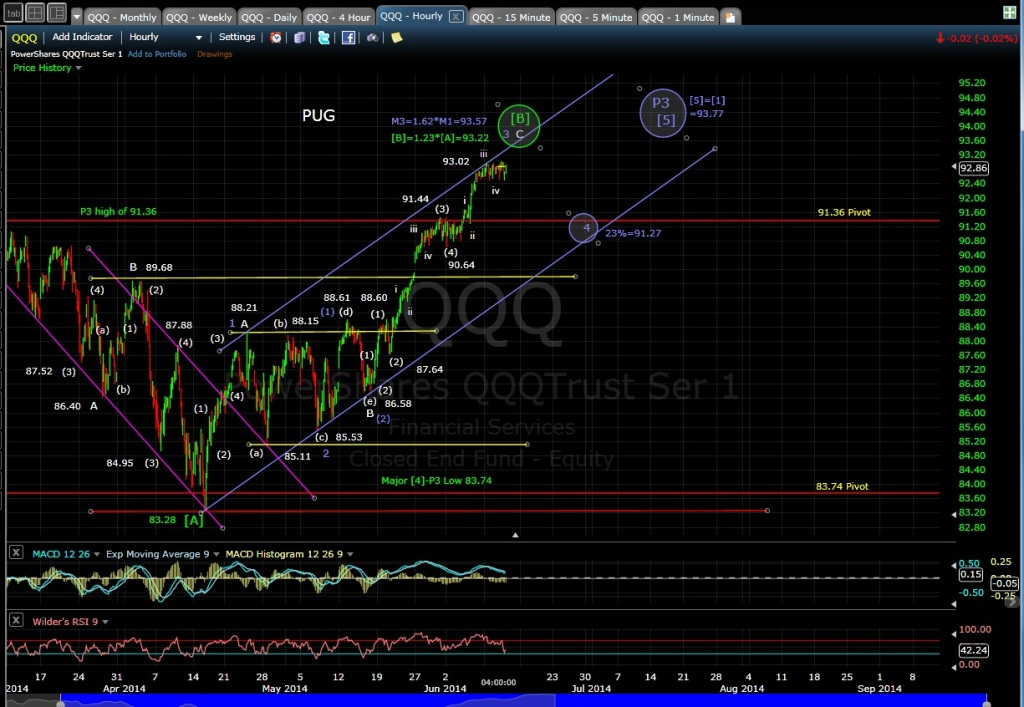 PUG QQQ 60min chart EOD 6-11-14