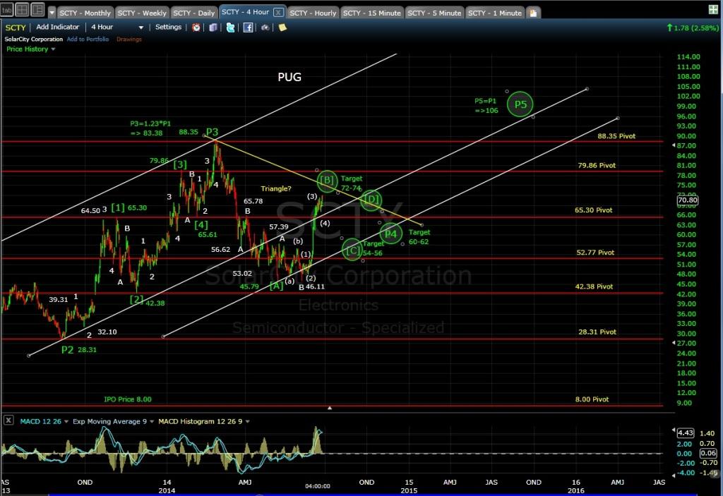 PUG SCTY 4-hr chart EOD 6-26-14