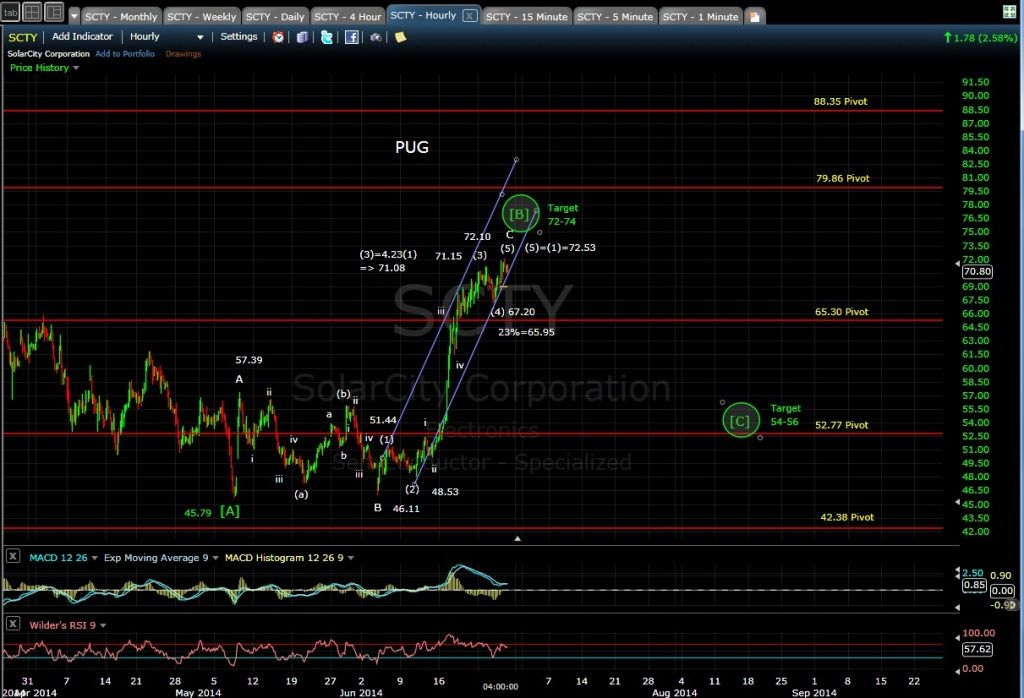 PUG SCTY 60-min chart EOD 6-26-14