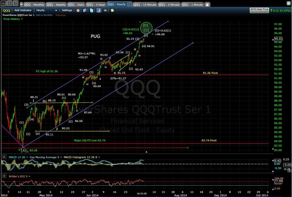 PUG QQQ 60-min chart MD 7-3-14