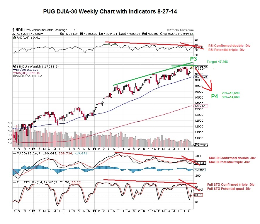 PUG DJIA-30 weekly with indicators 8-27-14