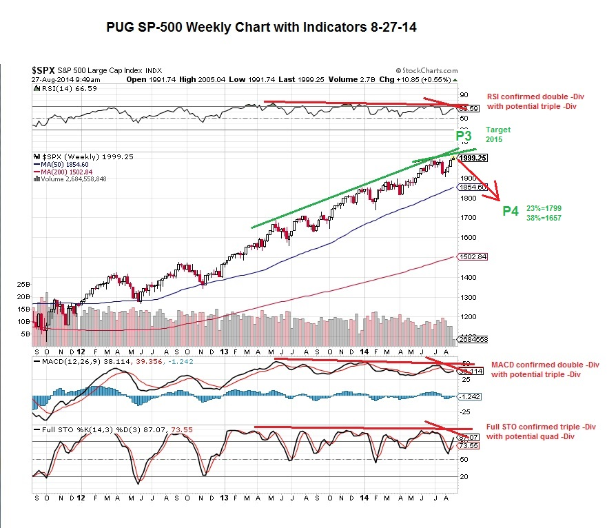 PUG SP-500 weekly with indicators 8-27-14