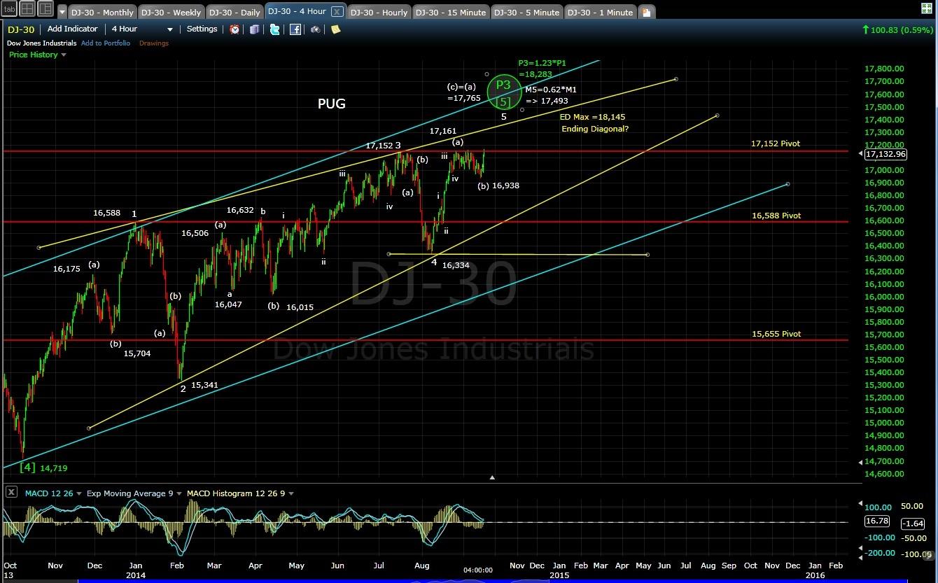 PUG DJIA-30 4-hr EOD 9-16-14