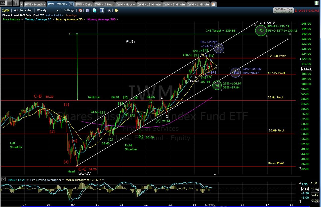 PUG IMW weekly chart MD 9-23-14