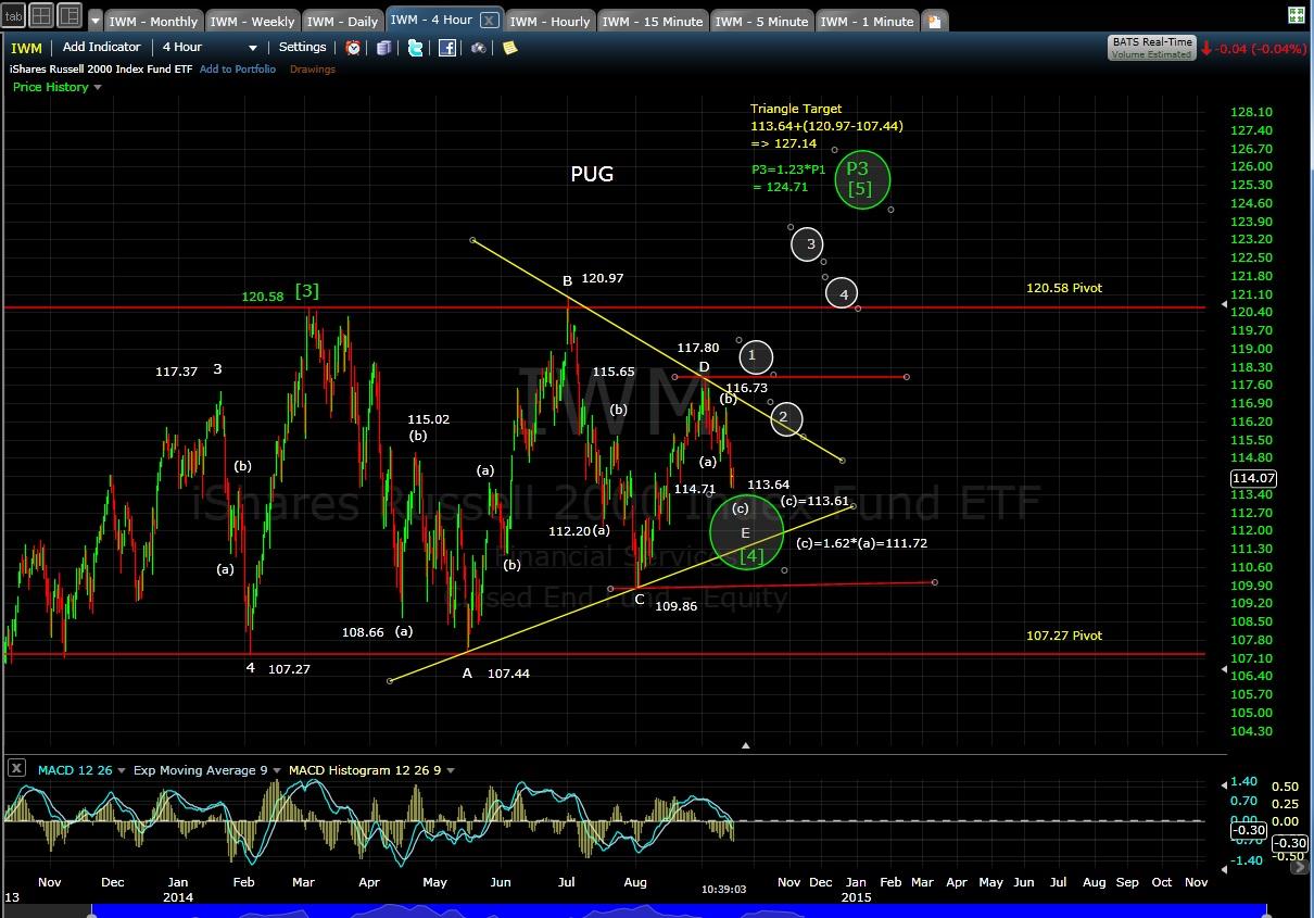 PUG IWM 4-hr chart 9-16-14