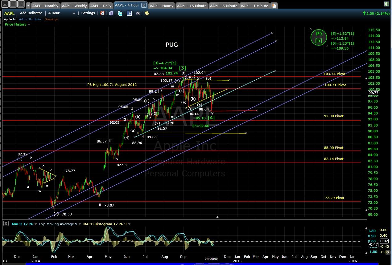 PUG AAPL 4-hr chart EOD 10-20-14