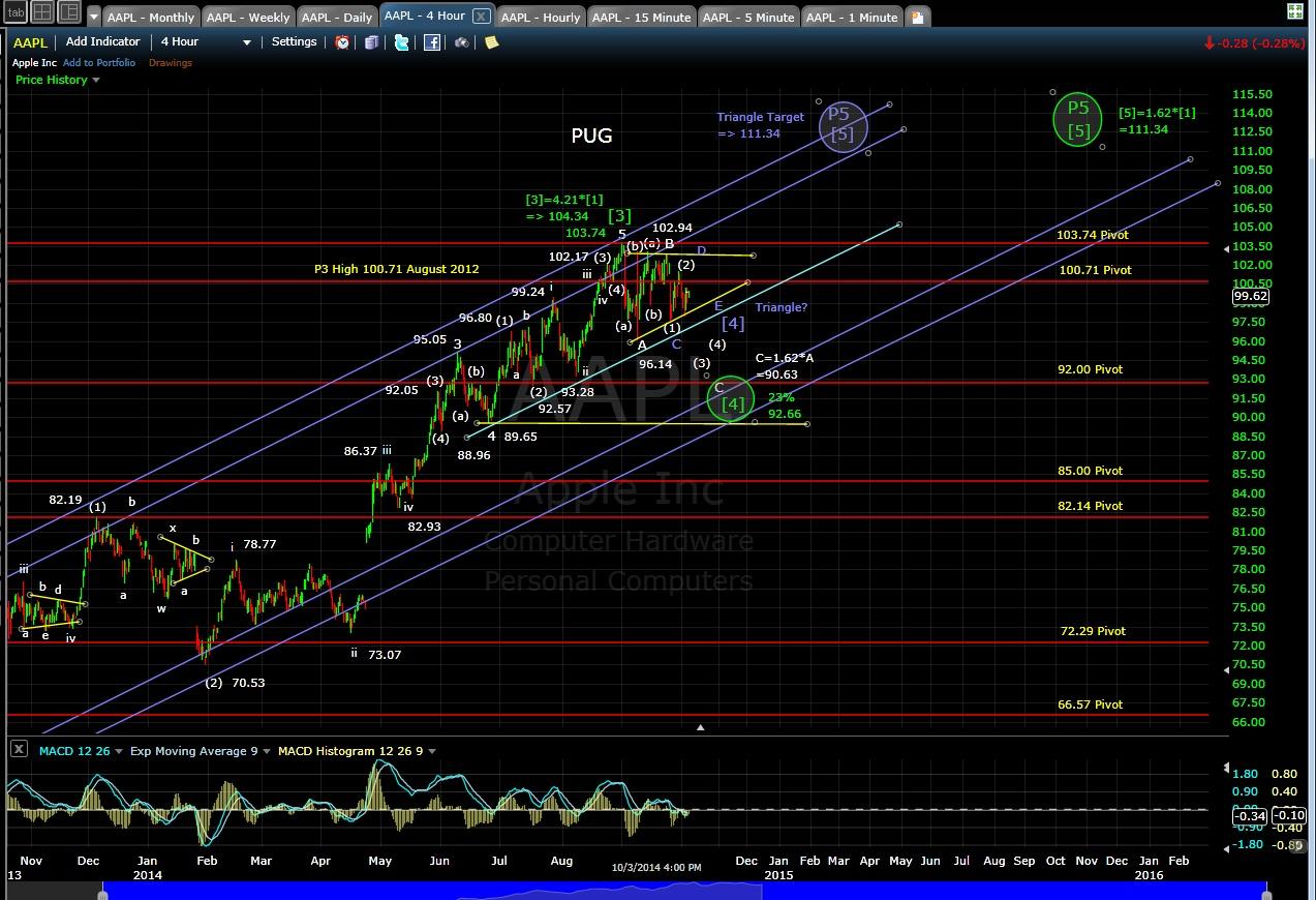 PUG AAPL 4-hr chart EOD 10-3-14