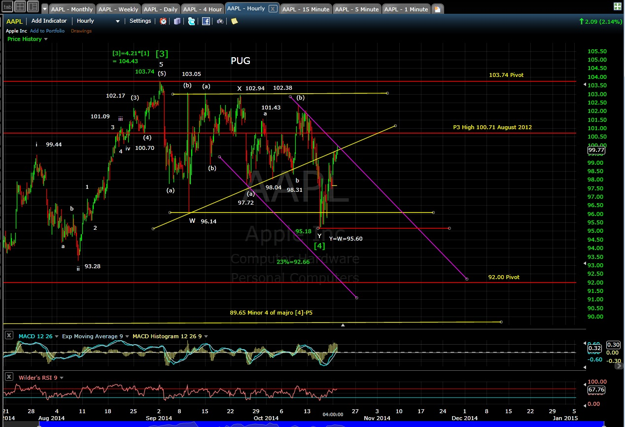 PUG AAPL 60-min chart EOD 10-20-14