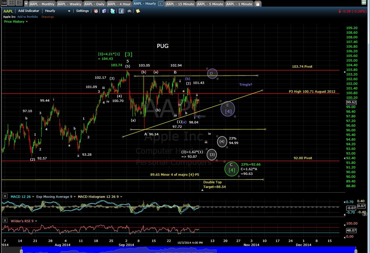 PUG AAPL 60-min chart EOD 10-3-14
