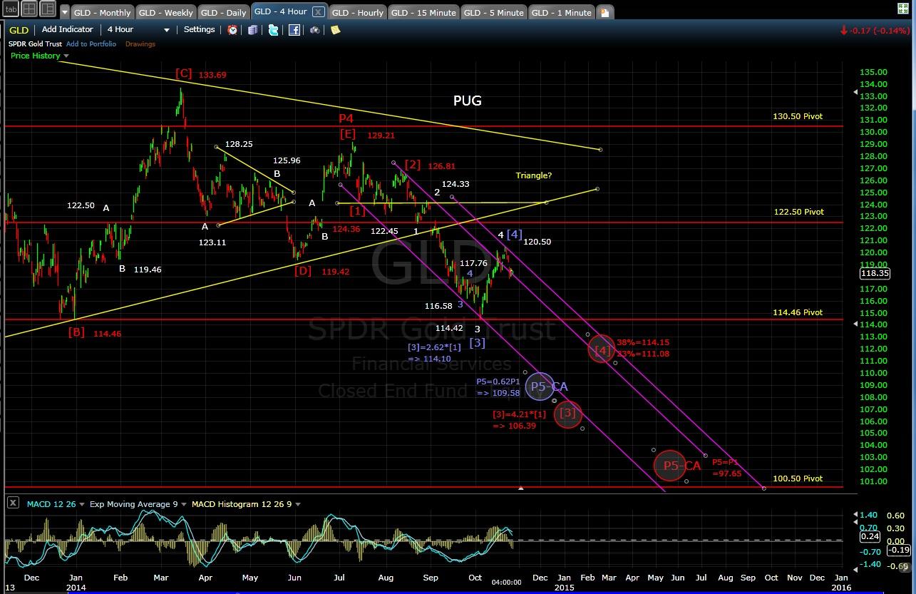 PUG GLD 4-hr chart EOD 10-24-14